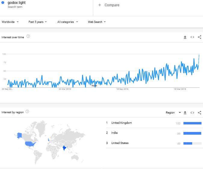 Godox growth graph in 5yrs - Godox flash review